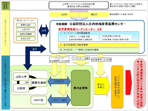 山形県バイオクラスター形成促進事業