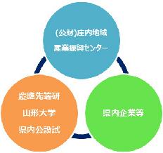 コーディネート体制整備事業